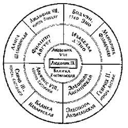 Кругообразная таблица