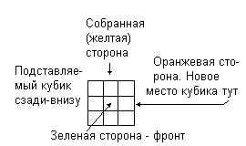 Схема Кубика рубика