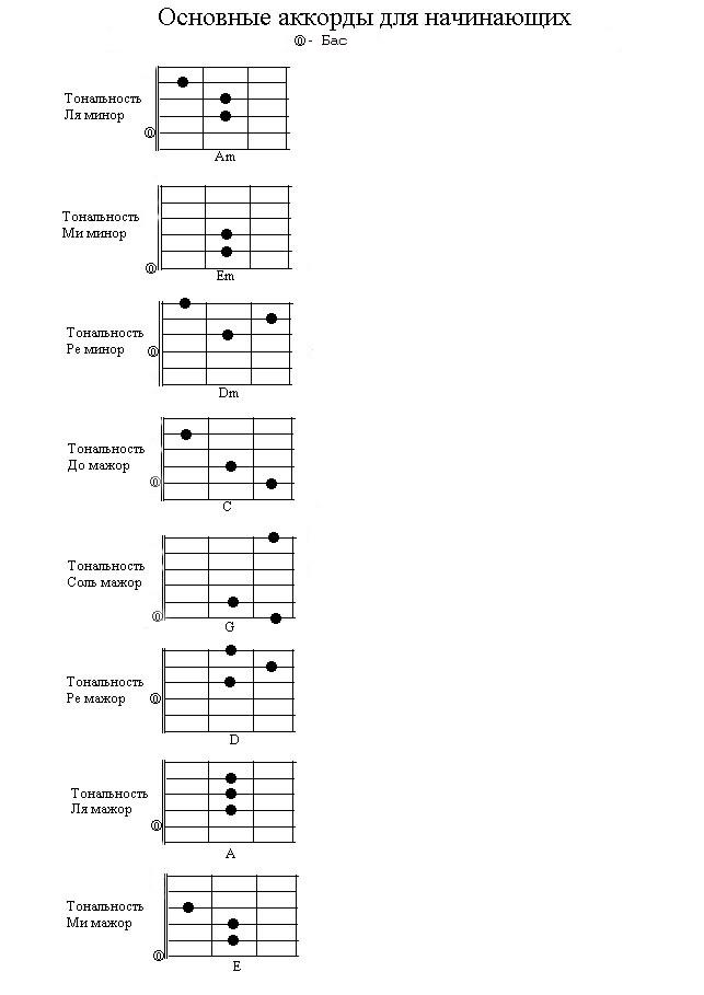 схема грифа гитары: 6