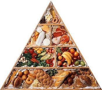 пирамида раздельного питания группы продуктов
