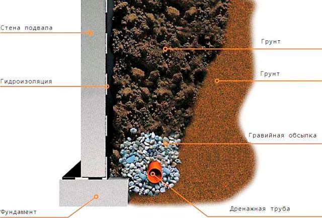 Как возвести ступенчатый фундамент на склоне