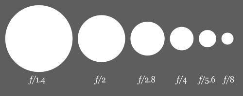схема, упрощающая запоминание обратной зависимости значения f по отношению к размеру отверстия (апертуре)