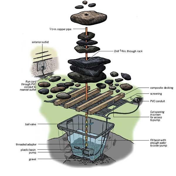Общая схема фонтана для дачного участка с верхней и нижней (подземной) частью