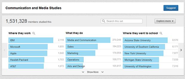 Проводите исследования в LinkedIn через сервис Field of Study Explorer