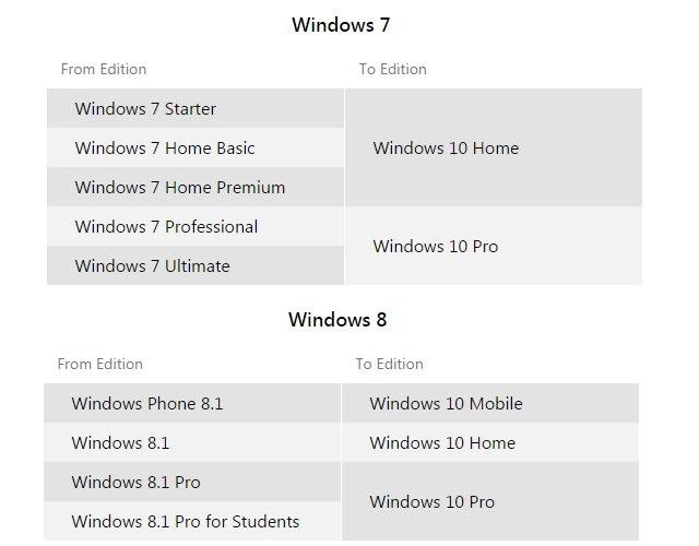 небольшая схема, демонстрирующая с какой версии Windows вы сможете бесплатно обновиться до какого издания из новых