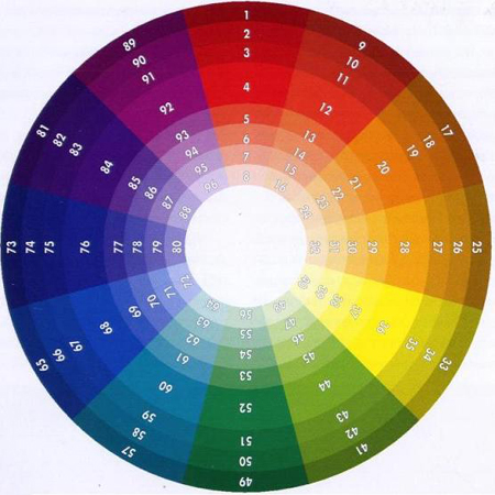цветовой круг, вариант 1