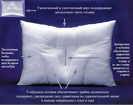 Подушка – это самый главный элемент из постельных принадлежностей