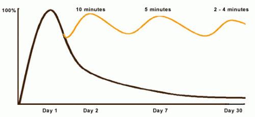 Как учиться эффективнее. Часть 1