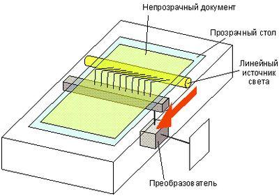 Как протереть внутреннюю поверхность стекла планшетного сканера