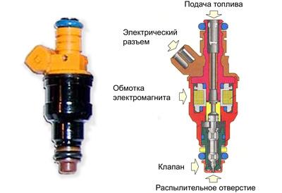Поскольку двигатель инжекторный, то его прикол в инжекторе!  Струйный насос для нагнетания газа или жидкости в...