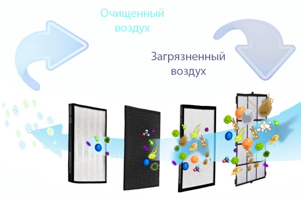Как правильно выбрать воздухоочиститель (мойку воздуха) для жилого помещения
