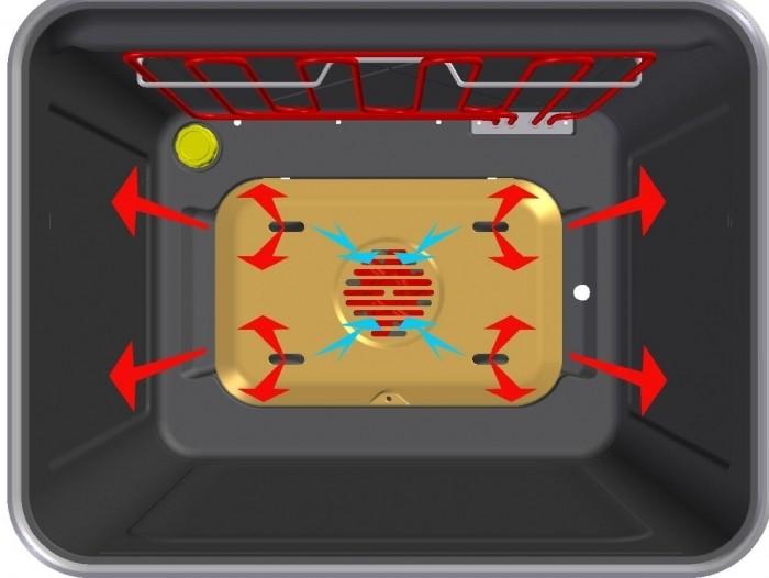 Как работает функция конвекции в духовом шкафу?