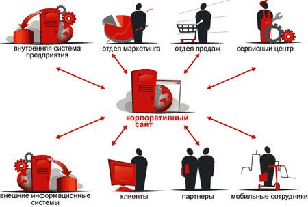 Интуитивно понятная система управления корпоративным сайтом позволяет менеджерам отделов...