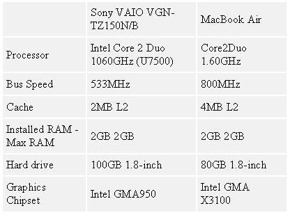 Таблица 1. MacBook Air или Sony VAIO VGN-TZ150N/B