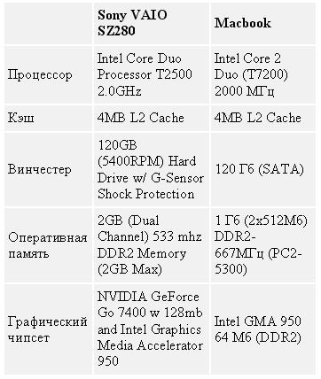 Таблица 1. Macbook vs Sony VAIO SZ280
