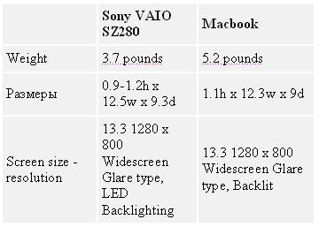 Таблица 2. Macbook vs Sony VAIO SZ280