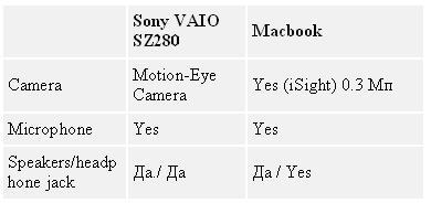 Таблица 3. Macbook vs Sony VAIO SZ280