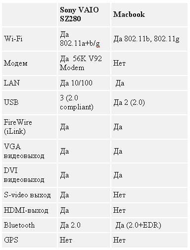Таблица 4. Macbook vs Sony VAIO SZ280