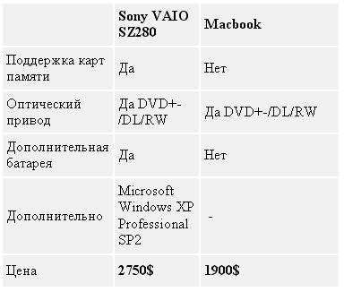 Таблица 5. Macbook vs Sony VAIO SZ280