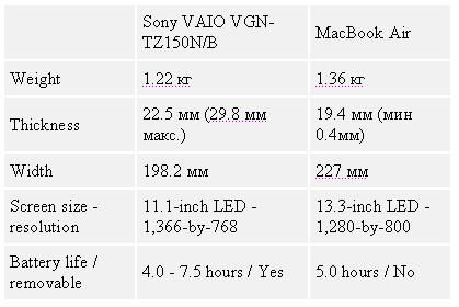 Таблица 2. MacBook Air или Sony VAIO VGN-TZ150N/B