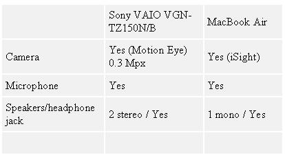 Таблица 3. MacBook Air или Sony VAIO VGN-TZ150N/B