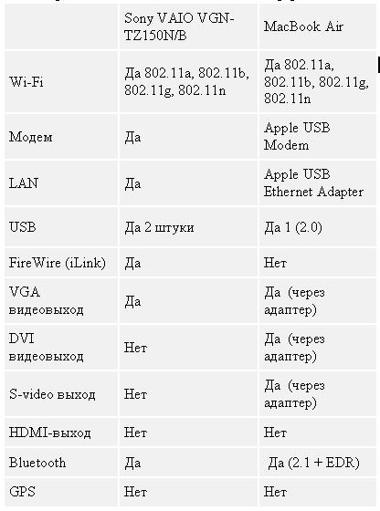 Таблица 4. MacBook Air или Sony VAIO VGN-TZ150N/B