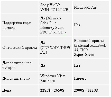 Таблица 5. MacBook Air или Sony VAIO VGN-TZ150N/B