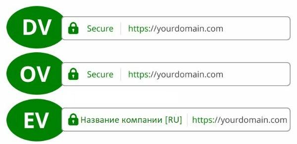 Как узнать, распространяется ли SSL-сертификат на поддомены