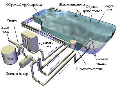 Примерная система бассейна