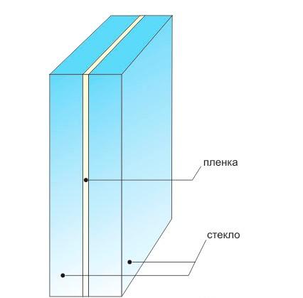 Как самостоятельно сделать установку пола из стекла?