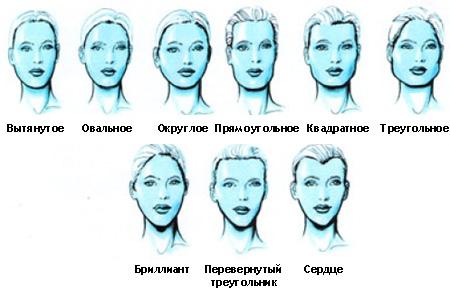 Как правильно выбрать оправу для очков в зависимости от формы лица  f7c1e1e195d