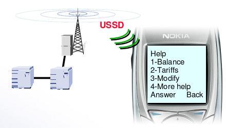 USSD-сервисы