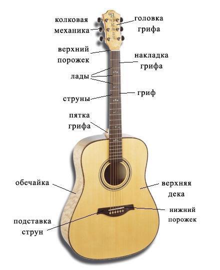 Как самостоятельно настроить шестиструнную гитару