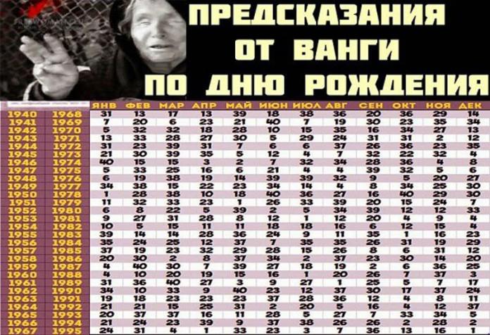 Как выглядит таблица предсказаний Ванги по дате рождения.