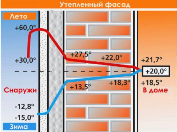 Утепление фасада пенопластом разность температур снаружи и внутри
