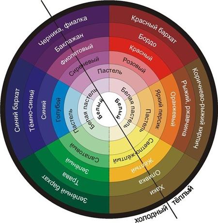 цветовой круг, вариант 2