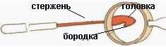 Вязание крючком. Крючок для вязания  - строение.