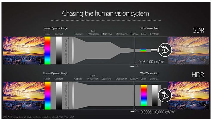 Как технология High Dynamic Range влияет на качество изображения